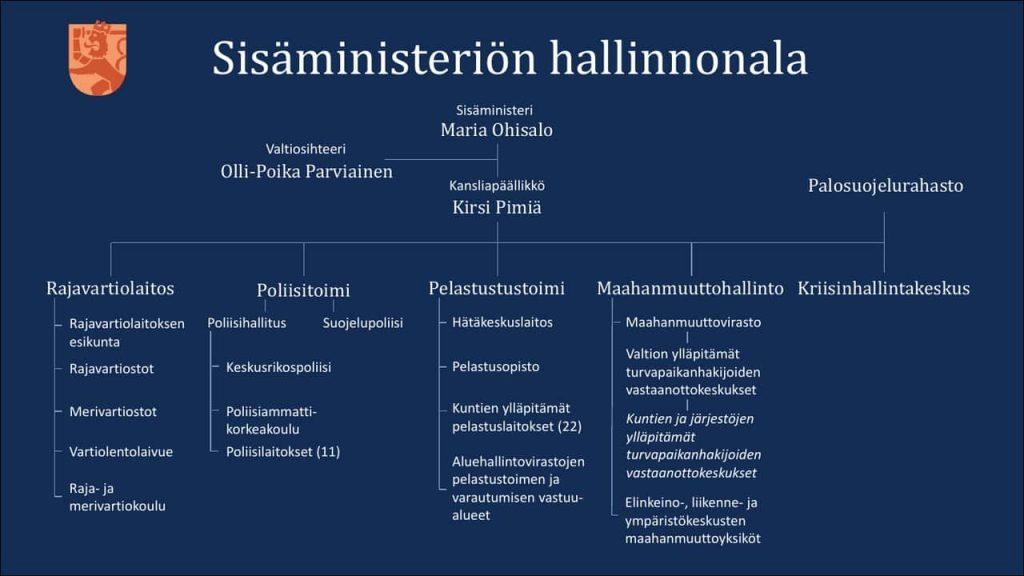 Sisäministeriön hallinto